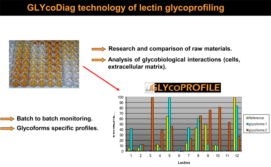 Glycodiag technology of lectin glycoprofiling